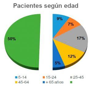 Pacientes según edad