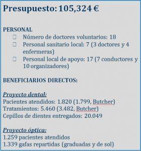 Presupuesto Smile is a Foundation