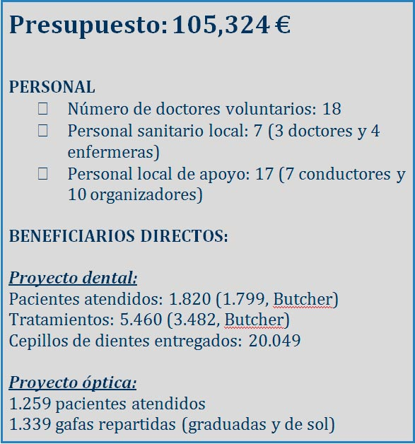 Presupuesto Smile is a Foundation