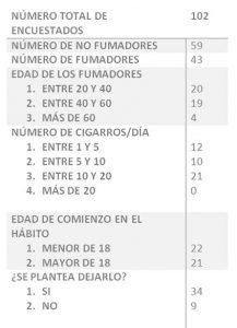estudio sobre el tabaco